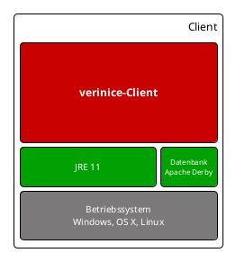 verinice-Client (Standlone)