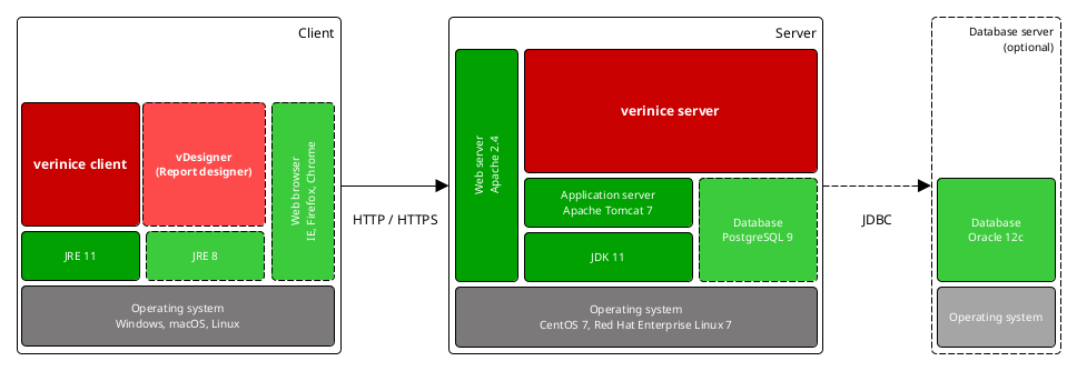 verinice server environment