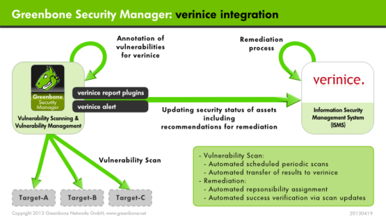 Vulnerability Management | verinice