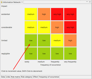 Risk analysis: Definition of the risk matrix